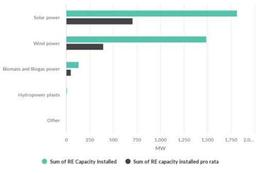 Capacity installed by country Capacity installed by technology Energy saved by Country Sustainability Report 2018 29
