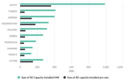 replacement 5.6% Other 8.4% Capacity installed by country Capacity installed by technology Energy saved by Country