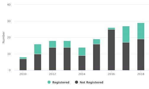 PCM Annual Reports, are available on the PCM website . PCM Complaints by year, 2010-18 38