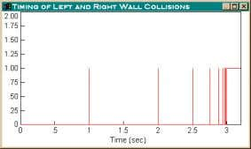 represents constant contact between the concerned objects. Figure 23. Case 5: Occurrence of left and right