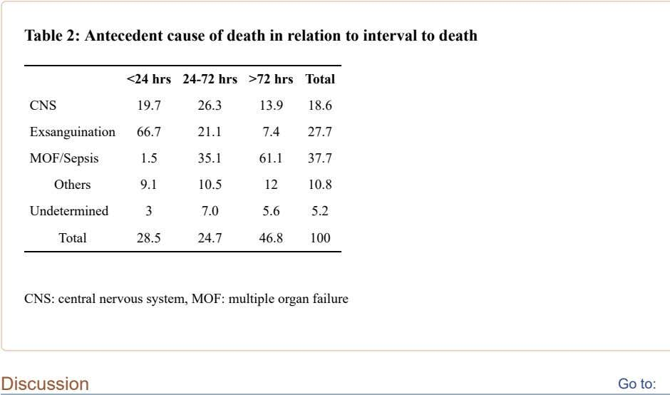 Table 2: Antecedent cause of death in relation to interval to death <24 hrs 24-72