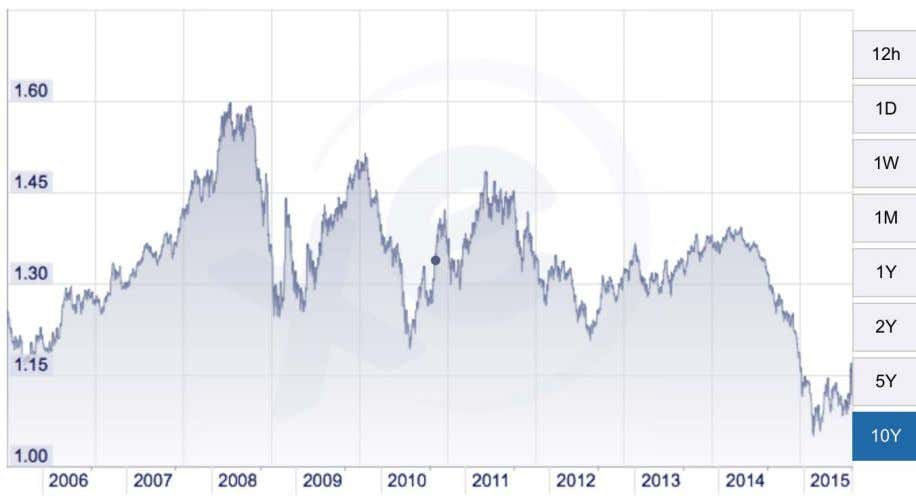 The Greek crisis and the euro Figure 2.2: Historical valuation of USD per 1 EUR Source: