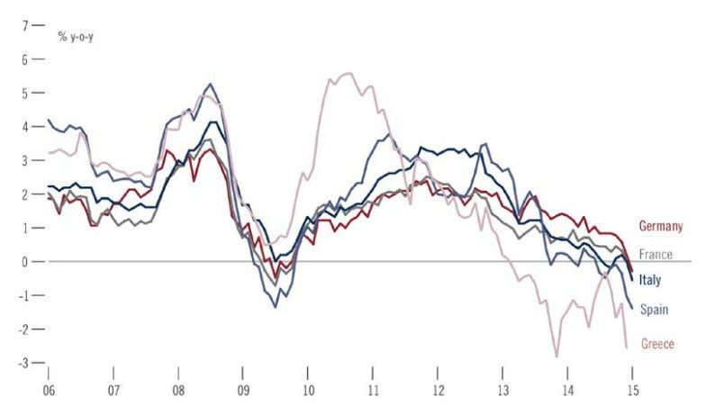 Figure 1.2: Spread of inflation rates within the Eurozone Source: Pictet WM – AA&MR Datastream Figure