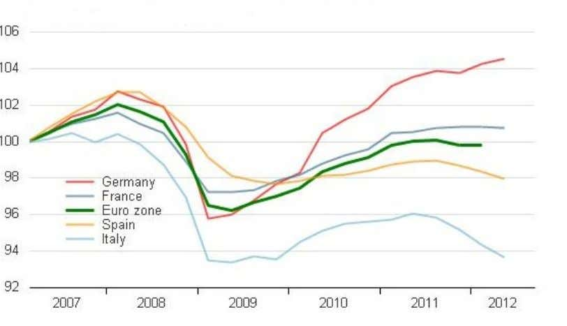 Figure 1.5: GDP in the Eurozone Source: Thomas Reuters Data Stream The high levels of debt