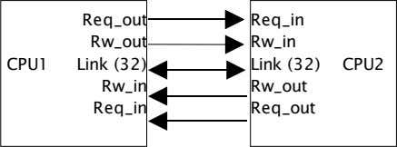 Req_out Req_in Rw_out Rw_in CPU1 Link (32) Link (32) CPU2 Rw_in Rw_out Req_in Req_out