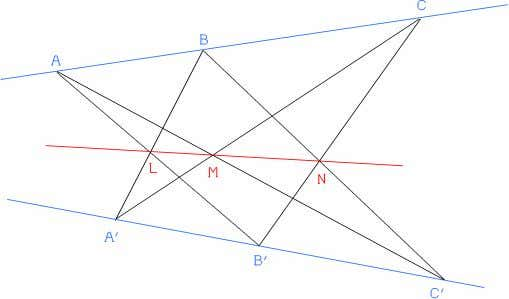 The Greek mathematician Pappus proved the following theorem: Figure 1 We take any two (blue) lines
