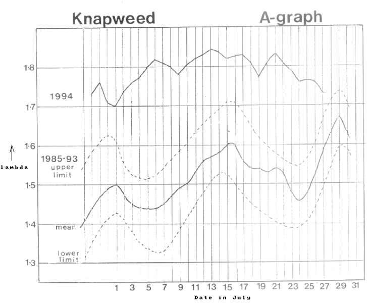 but still remaining near 1.8. Truly a remarkable result! Figure 35 In 1983 the correlation between