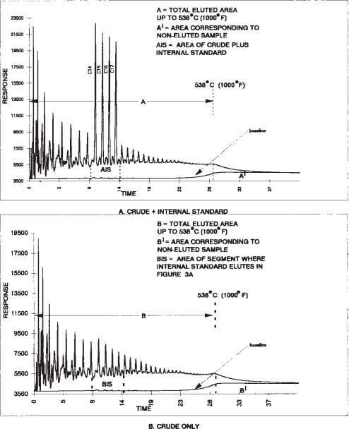 D 5307 – 97 (2002) e 1 FIG. 3 Typical Chromatograms the same segment from the