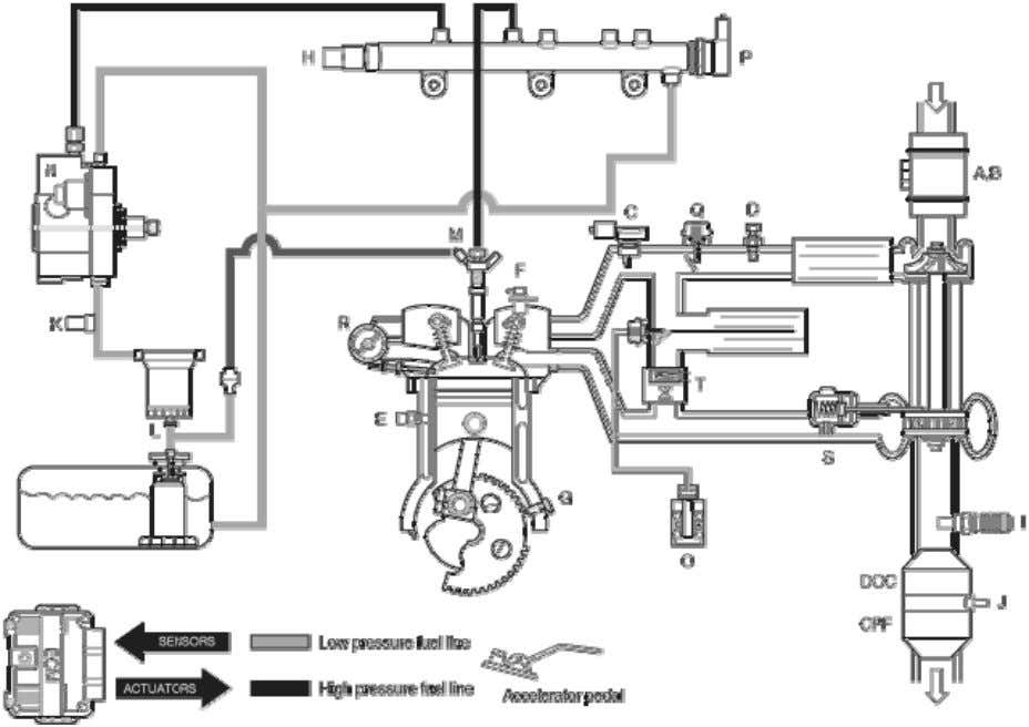 System Description CRDI: COMMON RAIL DIRECT INJECTION SYSTEM A. Mass Air Flow Sensor (MAFS) B. Intake