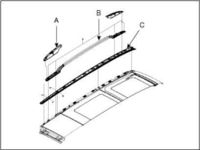 the roof rack cover (A), roof rack (B), roof molding (C). 6. Open the space between