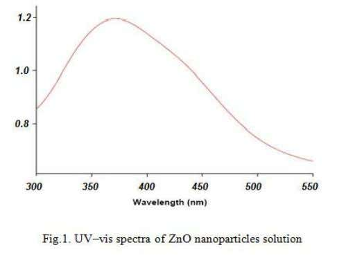 of 300 – 550 nm was observed by uv-vis-spectroscopy. It is known that an absorption band