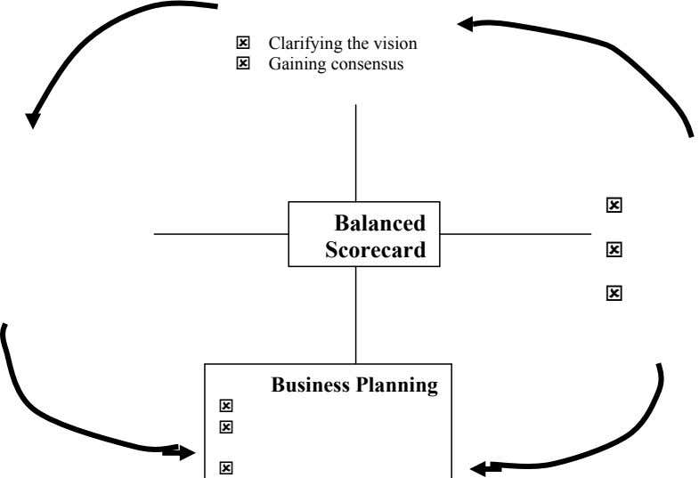 Clarifying the vision Gaining consensus Balanced Scorecard Business Planning