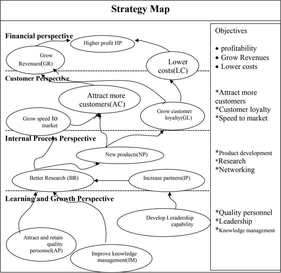 Strategy Map Objectives Financial perspective Higher profit HP • profitability Grow • Grow Revenues Lower