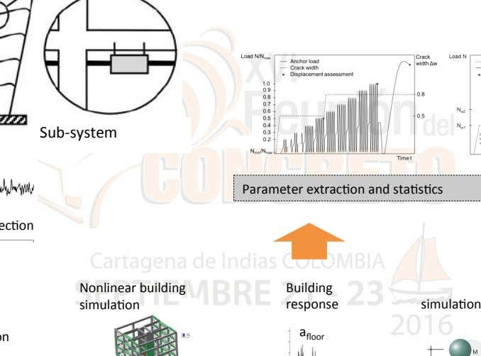 Sub-system Parameter extrac2on and sta2s2cs Nonlinear building Building simula2on response simula2on a floor