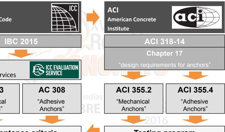 "ACI American Concrete Ins7tute IBC 2015 ACI 318-14 Chapter 17 ""design requirements for anchors"" AC"