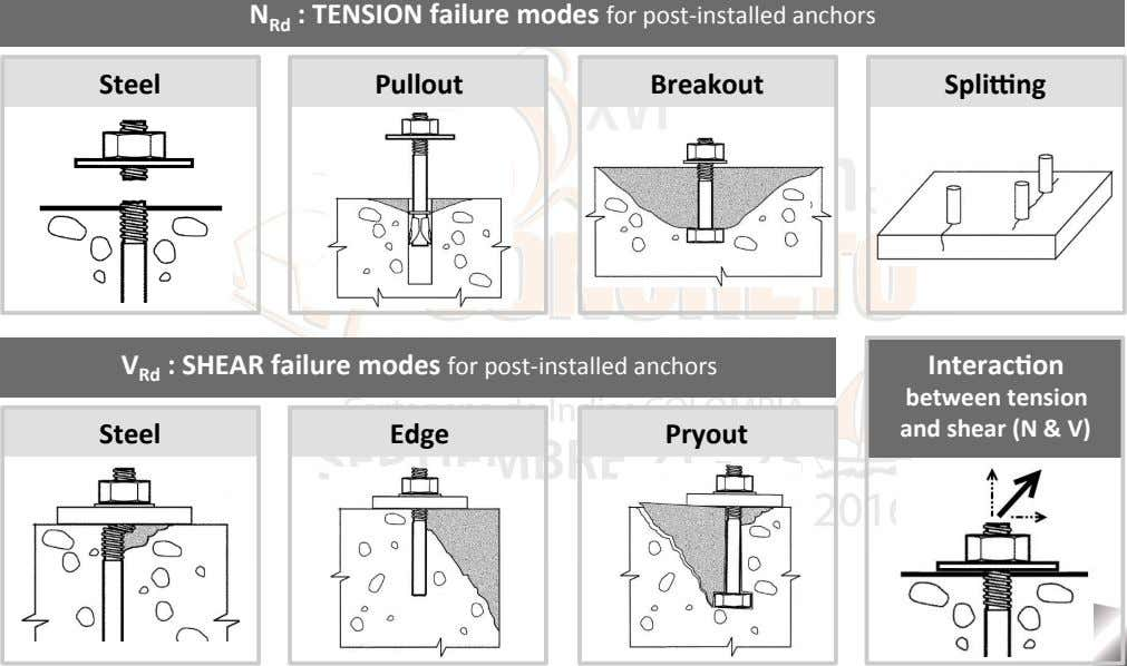 Steel Pullout Breakout Spli`ng V Rd : SHEAR failure modes for post-installed anchors Interac7on Steel