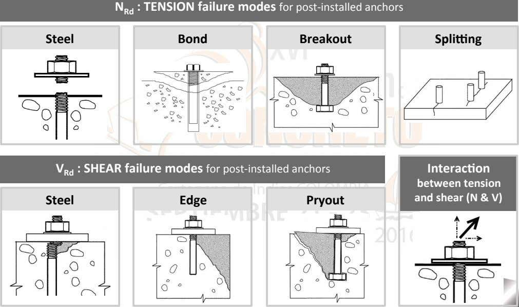 Steel Bond Breakout Spli`ng V Rd : SHEAR failure modes for post-installed anchors Interac7on Steel
