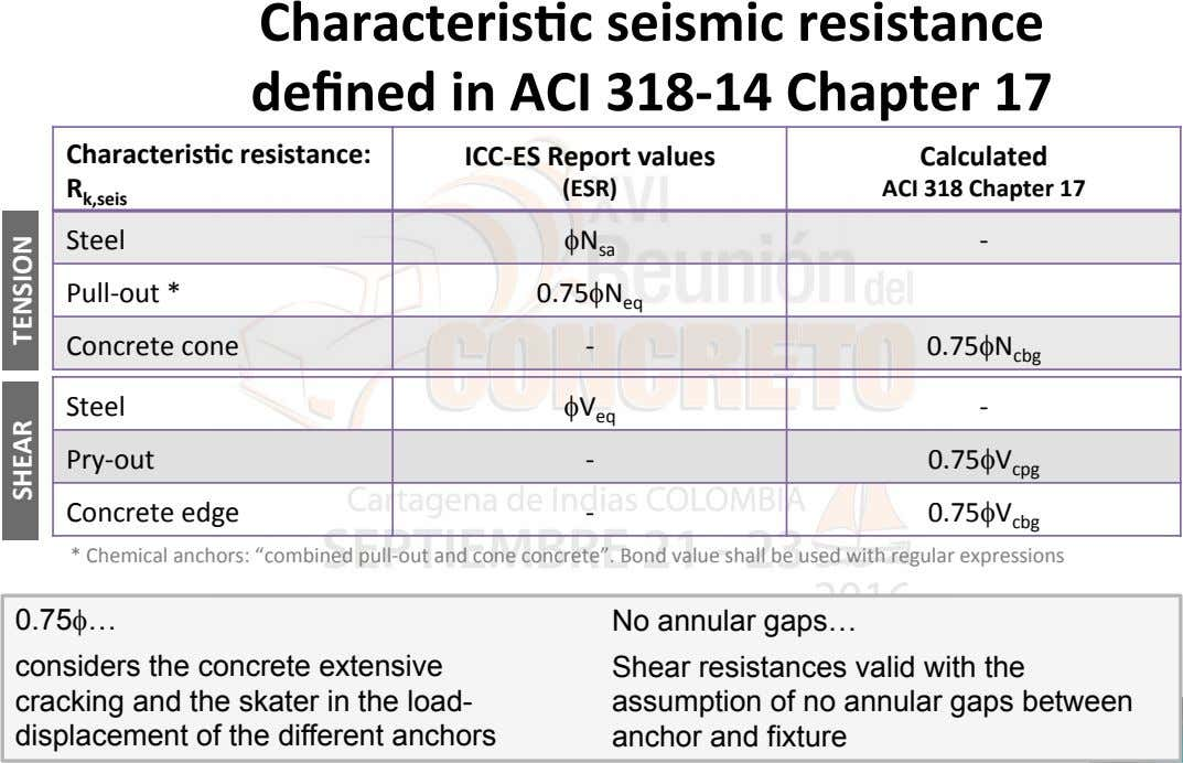 Characteris7c seismic resistance defined in ACI 318-14 Chapter 17 Characteris7c resistance: ICC-ES Report values
