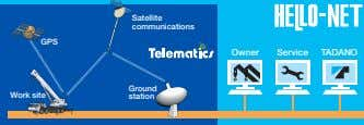 Satellite communications GPS Owner Service TADANO Ground Work site station