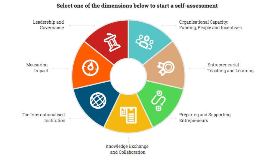 is divided into the seven areas or 'dimensions'. Leadership and Governance : in order to develop