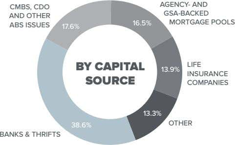 AGENCY- AND CMBS, CDO GSA-BACKED AND OTHER 16.5% MORTGAGE POOLS ABS ISSUES 17.6% BY CAPITAL LIFE