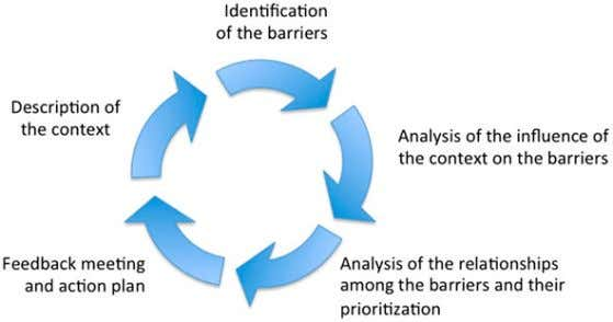 the context, which in turn has an impact on the barriers. Figure 2. Stages of the