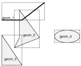 a minimum bounding rectangle, or MBR.for each geometry. For any given feature class (or layer), the