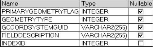 to each feature class. The definition of this table is: • PRIMARYGEOMETRYFLAG – A feature class