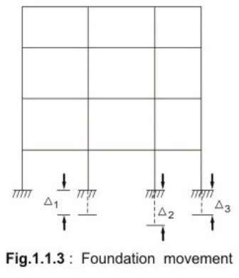 codes as m entioned therein are also indicated below: • Foundation movement (IS 1904) (Fig. 1.1.3)
