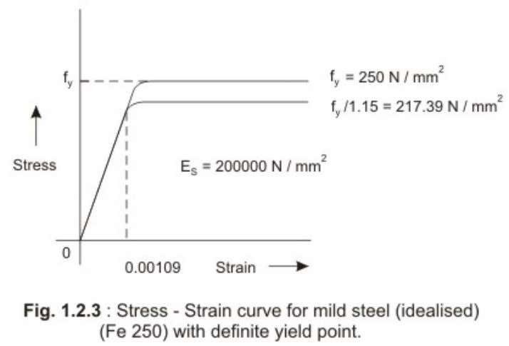 reinforc ing steel should be examined before adopting. Stress-strain curves for reinforcement Version 2 CE IIT,