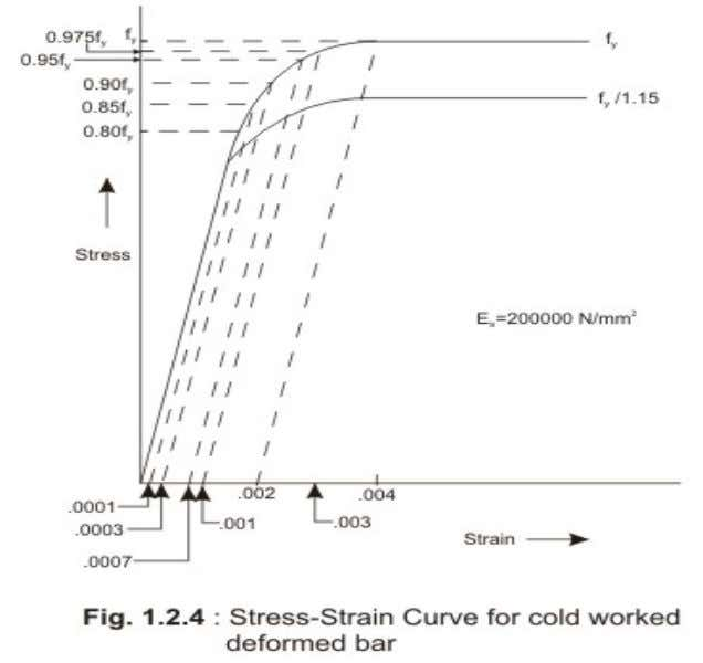 Figures 1.2.3 and 1.2.4 show the representative stress-strain curves for steel having definite yield point