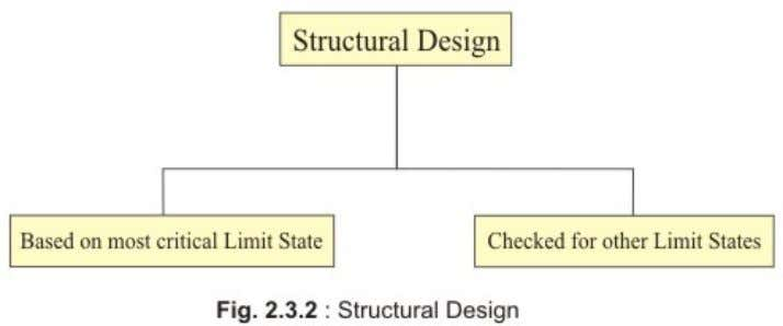 stability of struct ures as a whole, fire resistance etc. All relevant limit states have to