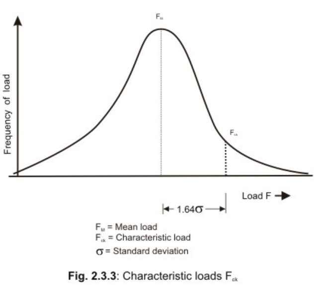 2.3.2.3 Partial safety factors The characteristic values of loads as discussed in sec. 1.1.5 are based