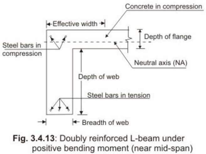 the effective width of flange of these T or L -beams is to be determined which
