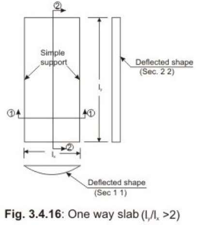the width of the web (d) the thickness of the flange Reinforced concrete slabs are classified