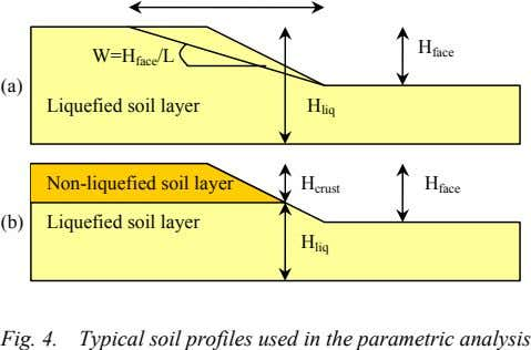 W=H face /L H face (a) Liquefied soil layer H liq Non-liquefied soil layer H