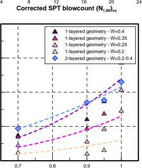 4 8 12 16 20 24 Corrected SPT blowcount (N 1,60 ) cs 1-layered geometry