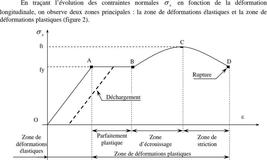 En traçant l'évolution des contraintes normales σ en fonction de la déformation x longitudinale, on