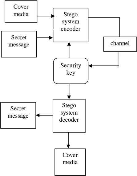 Cover media Stego system encoder Secret channel message Security key Stego Secret system message decoder