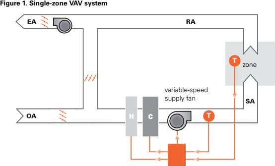 Figure 1. Single-zone VAV system T zone variable-speed supply fan T