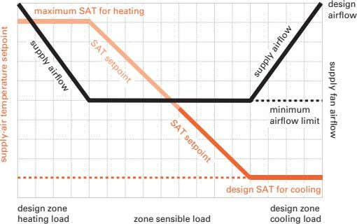 design maximum SAT for heating airflow SAT setpoint SAT setpoint minimum airflow limit supply airflow