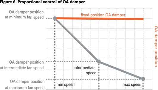 OA damper position Figure 6. Proportional control of OA damper OA damper position at minimum