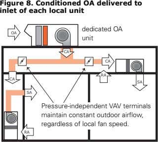 Figure 8. Conditioned OA delivered to inlet of each local unit dedicated OA OA unit