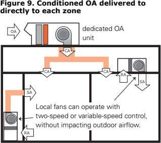 Figure 9. Conditioned OA delivered to directly to each zone dedicated OA OA unit CA