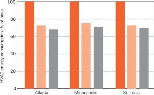 100 80 60 40 20 0 Atlanta Minneapolis St. Louis HVAC energy consumption, % of