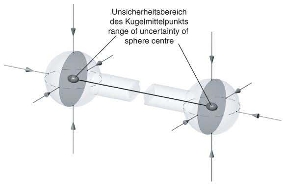 the sphere and has effe ct of distance of the sphere centre c) Erhöhte Streuung in