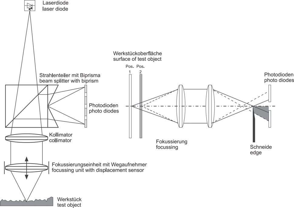 for de- tecting the geometry of the object in question. Bild 4. Funktionsprinzip des Foucault-Verfahrens Fig.