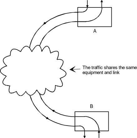 A The traffic shares the same equipment and link B