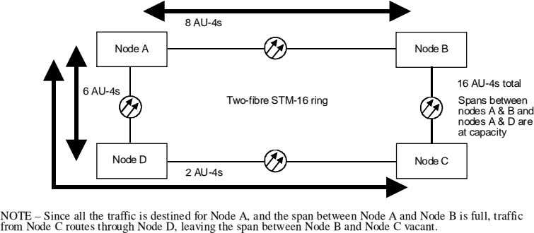 8 AU-4s Node A Node B 16 AU-4s total 6 AU-4s Two-fibre STM-16 ring Spans