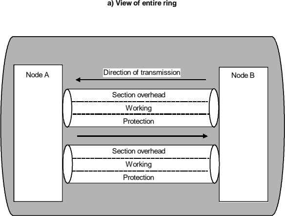 a) View of entire ring Direction of transmission Node A Node B Section overhead Working
